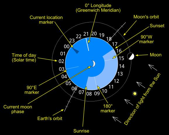 Moon View Info